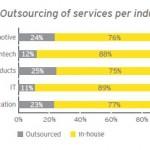 Companiile, din ce în ce mai interesate de externalizare