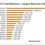 Piaţa de publicitate online a crescut la 112,9 milioane lei, în 2013