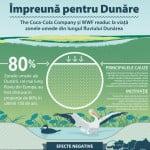 Parteneriat între WWF și Coca-Cola pentru conservarea luncii inundabile a Dunări