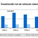 Înmatriculările noi de vehicule rutiere, în creştere