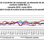 Volumul lucrărilor de construcţii, în creştere în iunie