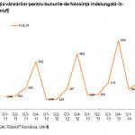 Piața bunurilor de folosință îndelungată, în creştere în trimestrul al doilea