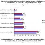 Sosirile în structurile de primire turistică, în creştere cu 1,8% în iunie