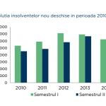 Numărul insolvenţelor a scăzut în prima jumătate a anului