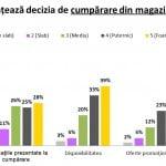 Cum a schimbat mediul online comportamentul de achiziție al românilor
