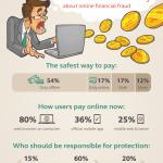 Europenii nu au încredere în siguranța cumpărăturilor și tranzacțiilor online