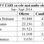 România nu a putut acoperi nevoia de personal din Marea Britanie, în primele 9 luni