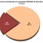 Bugetul alocat pentru cadourile de Moș Nicolae – 294 lei