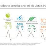 70% dintre români identifică stilul de viață sănătos cu consumul de fructe și legume