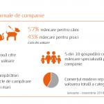 Cați români cumpără mâncare specială pentru animalele de companie?
