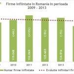 Numărul firmelor nou înfiinţate, la minimul ultimilor 6 ani