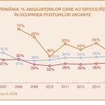 Din ce în ce mai mulţi angajatori români se confruntă cu deficitul de talente