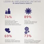 Cât de importantă este îmbunătățirea calității vieții pentru organizaţii?