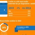 Din ce în ce mai mulţi români îşi rezervă vacanţele cu ajutorul smartphone-urilor