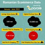 Ce bugete alocă românii pentru cumpărăturile online?