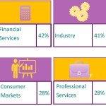 Cine sunt managerii care conduc cele mai mari companii din lume?