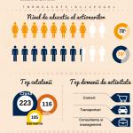 Cine sunt femeile care fac afaceri în România?
