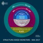 Câţi bani au economisit românii în luna mai 2017?