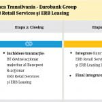 Banca Transilvania a primit aprobare pentru achiziţia Bancpost